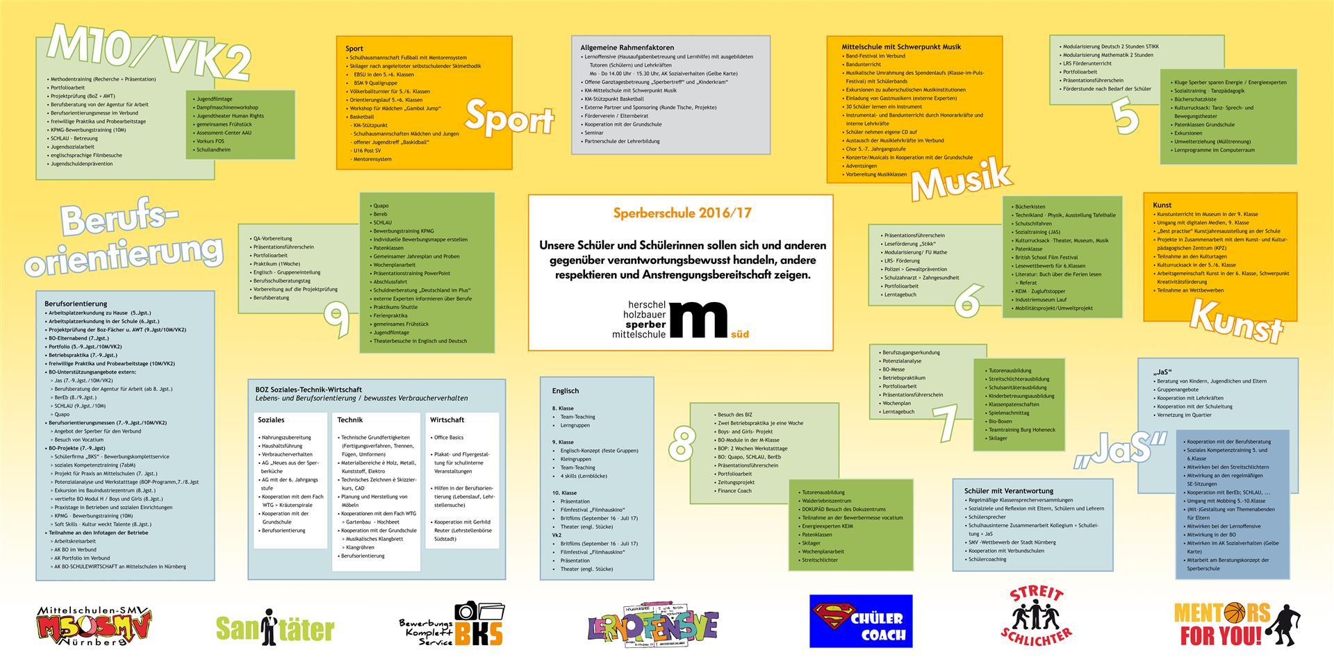 Gelbe Karte Grundschule.Schulprogramm Sperberschule Nürnberg Grund Und Mittelschule